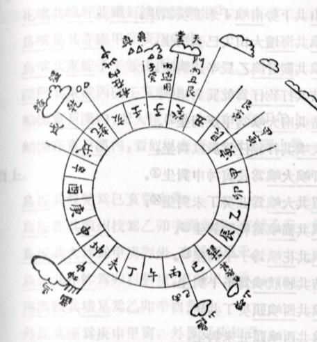 Picture Of Marine Compass In Ming Dynasty